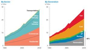 Evolución de las fuentes de energía
