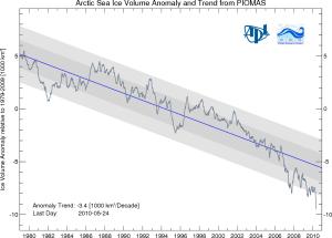 Anomalía del volumen del hielo Ártico a 26/05/2010